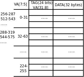 ARM920T的CP15协处理器