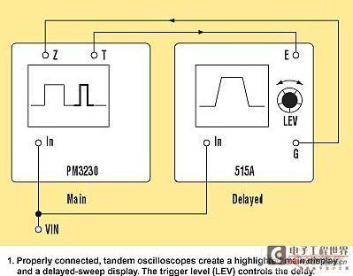 交叉触发两个示波器以产生扫描延迟的显示