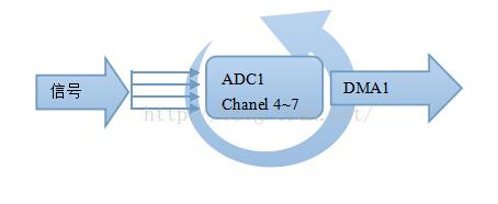 STM32f103的数电采集电路的ADC多通道采集程序