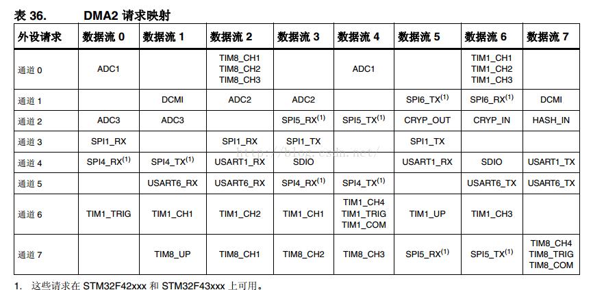 STM32F404的ADC之DMA的单通道