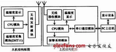 测量仪表精华方案汇总(1)