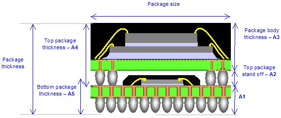 满足小体积和高性能应用需求的层叠封装技术