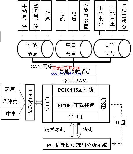 CAN总线的电动汽车整车参数监测网络总体结构分析