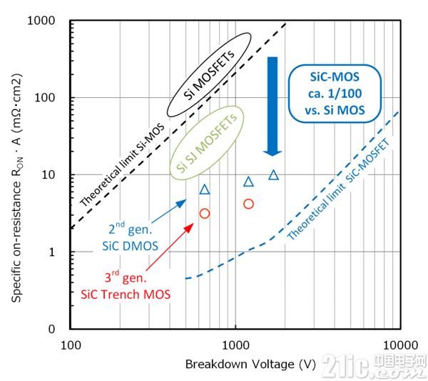 图2. 特定导通电阻条件下的Si和SiC MOSFET性能比较