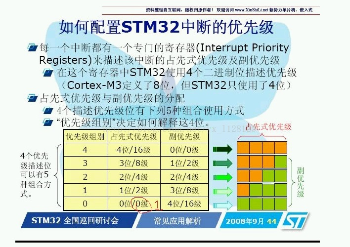 STM32的优先级NVIC_PriorityGroupConfig的理解及其使用