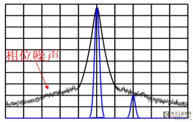 频谱分析仪的那些事儿---之相位噪声