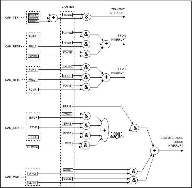 STM32之CAN---中断管理浅析