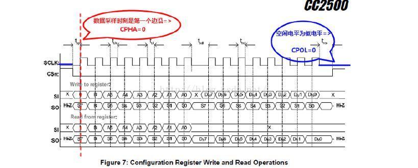 STM32学习笔记之硬件SPI读写与极性设置
