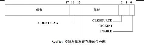 STM32寄存器学习笔记篇――SysTick寄存器设置
