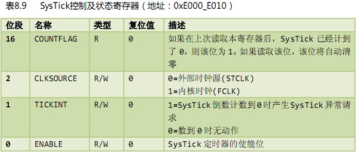STM32菜鸟成长记录---系统滴答定时器(systick)应用