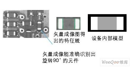 使用矢量成像加强对PCB上元件的检测