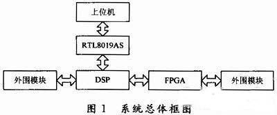 基于DSP/FPGA及以太网控制器的运动控制器设计与研究