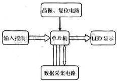 基于DS18B20数字温度传感器的设计与实现