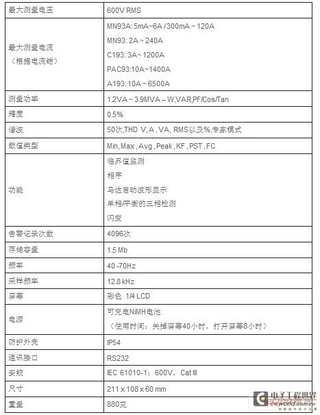 电能质量分析仪CA8230 的特点与应用