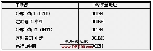 8031单片机CPU响应中断源请�笙�细过程及程序示例