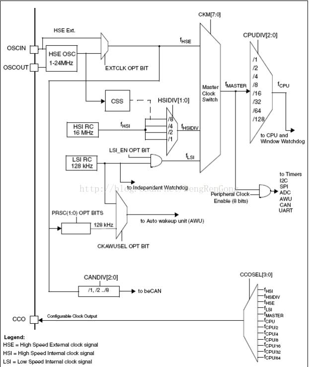 STM8时钟系统详解