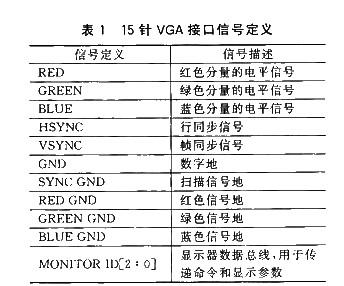 s3c2410必赢国际的VGA调试