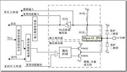 STM32 GPIO输入输出模式比较