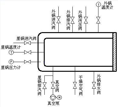 一种基于单片机的医用灭菌器控制系统设计