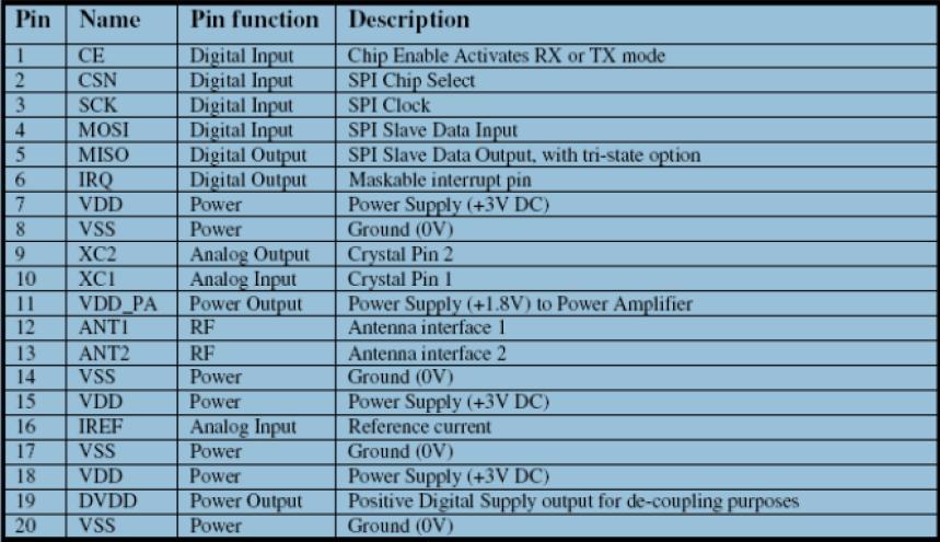 nRF24L01无线模块在单片机与FPGA上的应用