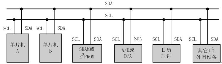 I2C总线学习(一)--信号类型