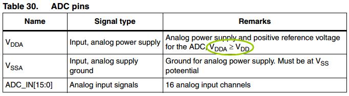 STM32如何通过内部VREF得到实际的VDDA值