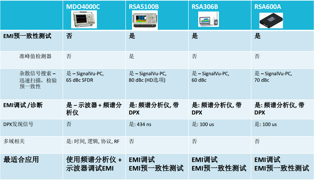 频谱分析仪+示波器在EMI/EMC应用中的定位