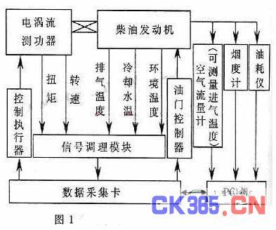 基于labview的柴油发动机测控系统