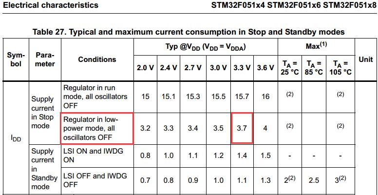 STM32F0xx_PWR低功耗配置详细过程