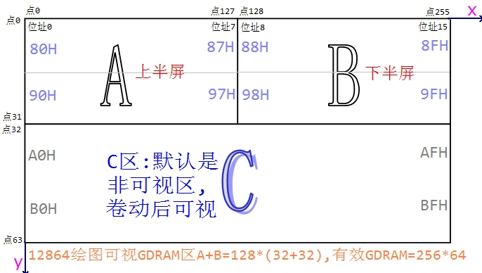 51单片机学习笔记:ST7920控制器的12864液晶使用总结