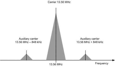NFC技术介绍及其射频测试方法