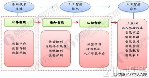 中国人工智能行业发展趋势