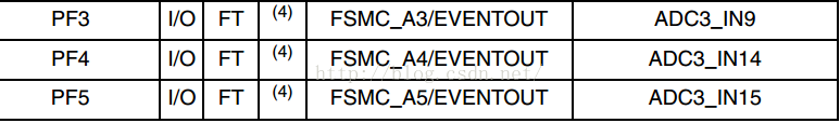 STM32F407多通道ADC采样程序