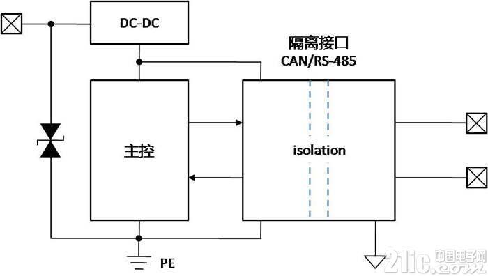 如何提高隔离接口模块的ESD抗扰能力