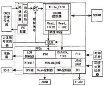 基于FPGA的嵌入式监控系统设计