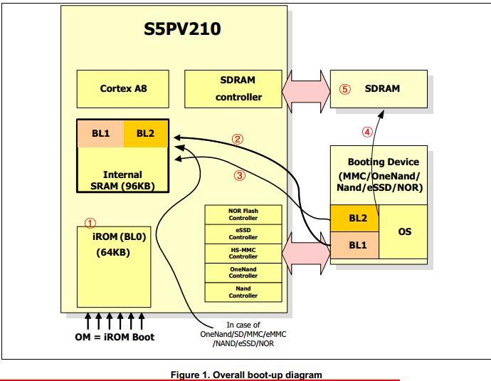 朱老师ARM裸机学习笔记(四):S5PV210启动过程详解