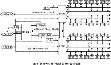 基于FPGA的高速大容量固态存储设备