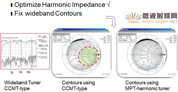先进的矢量有源谐波负载牵引测试技术