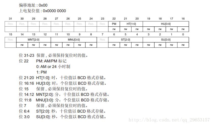 STM32F030_RTC详细配置说明