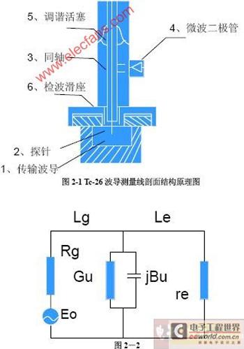 微波测量系统的认识和调整