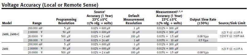 深入了解2400系列低压数字源表产品线
