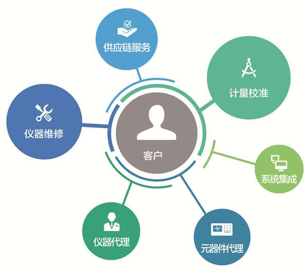 """神州技测主办中国""""芯""""之测试测量行业新品发布会"""