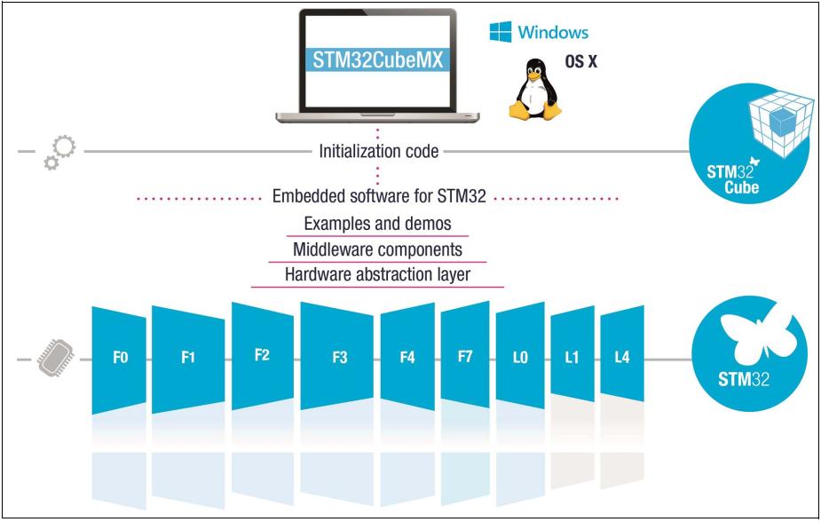 STM32CubeMX介绍、下载与安装