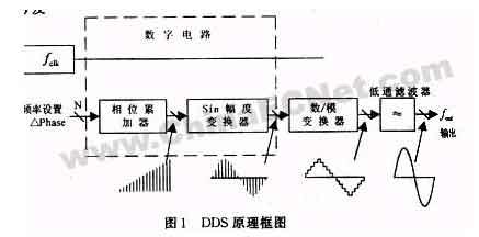 基于DDS的高分辨率信号发生器的实现