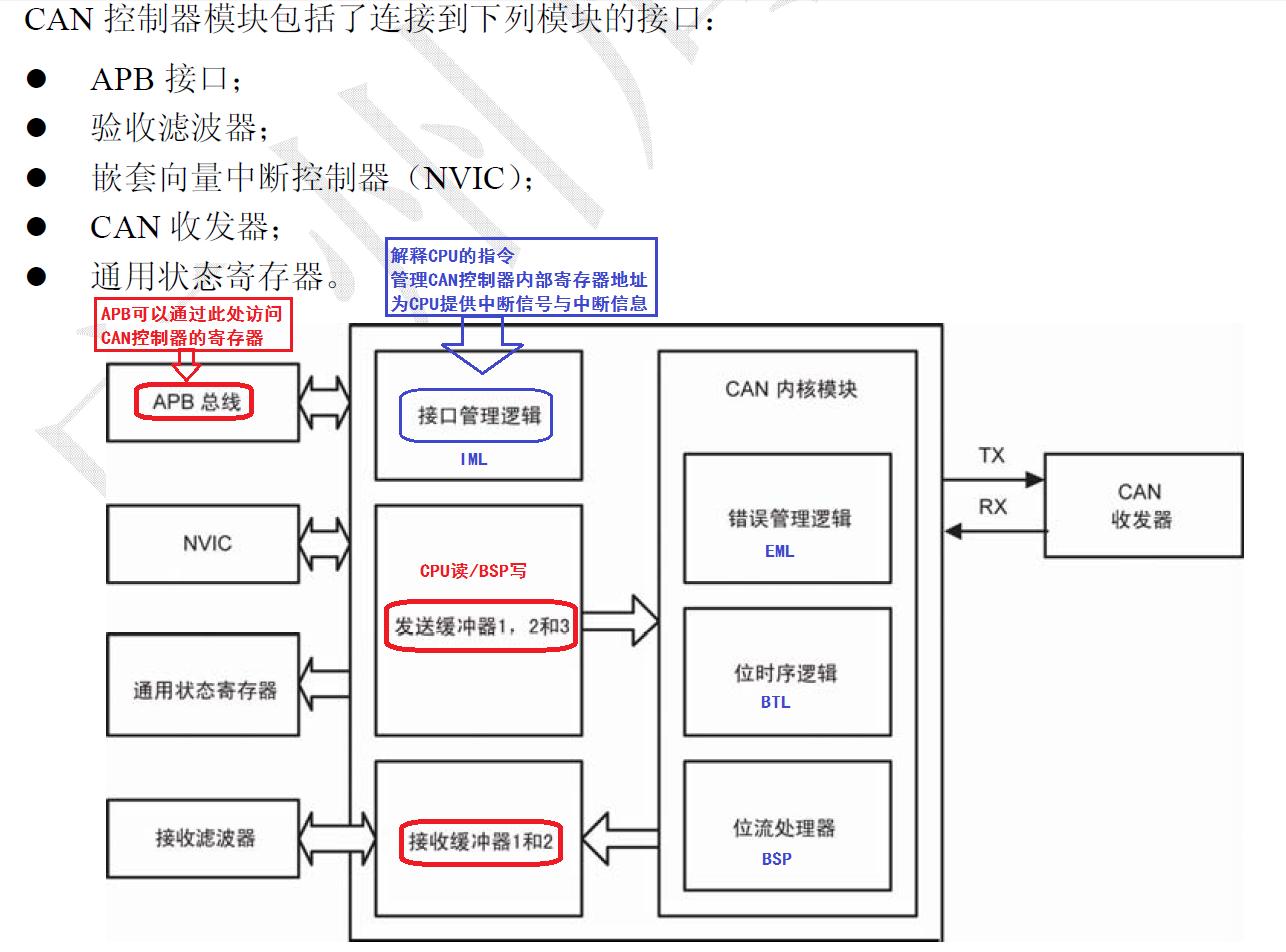 LPC1768/1769之CAN控制器概述(附库函数下载地址)