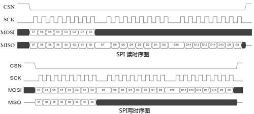 STM32系列第32篇--NRF24L01无线通信