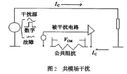 高频PCB设计过程中的电源噪声的分析及对策
