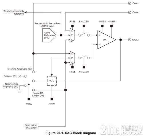 在MCU中可以随意配置模拟信号链?TI MSP430FR2355发布