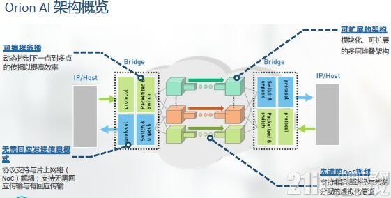 图:Orion AI具有模块化、可扩展的多层堆叠架构