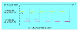 关于STM32 DMA的使用